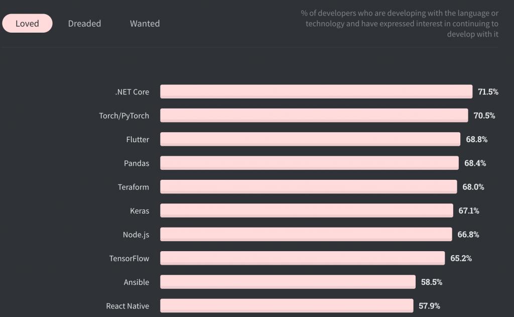 Les développeurs adorent Flutter