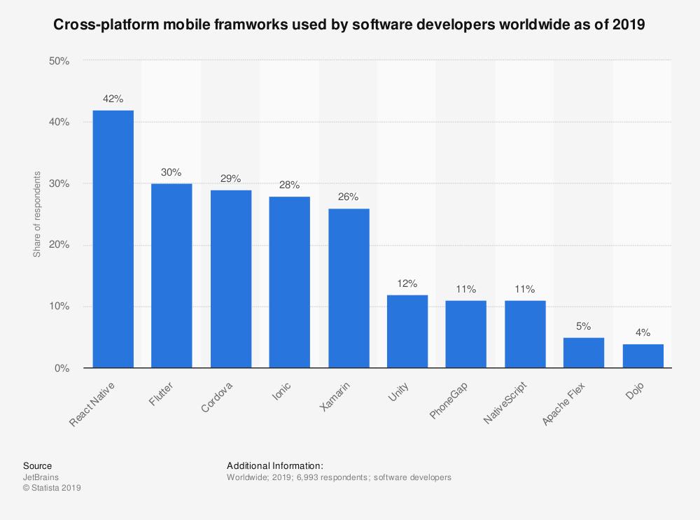 Utilisation des framworks cross-platform dans le monde.